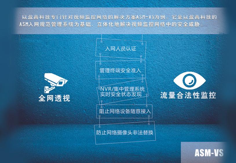 视频监控网络资源