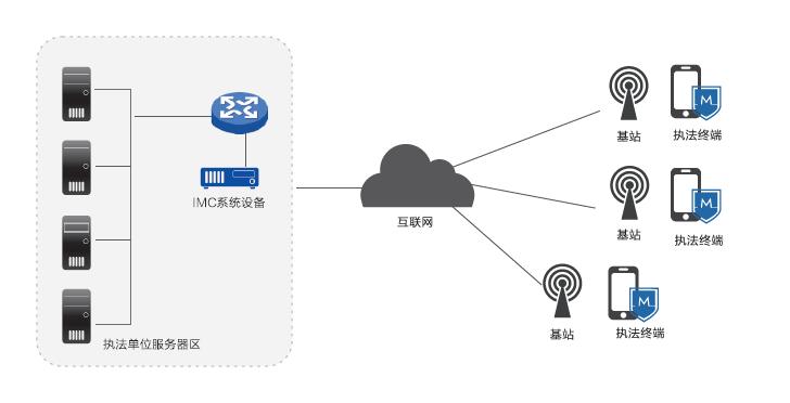 部署拓扑图如下: 解决方案 通过移动终端安全桌面,网络访问行为监控